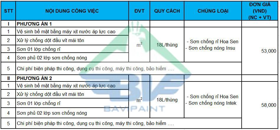 bang-gia-thi-cong-son-chong-nong